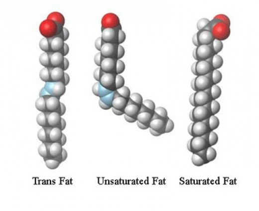 The trans fat molecule looks similar to a saturated fat molecule because it is a man-made artificial saturated fat.